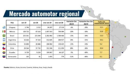La pandemia del covid-19 aceleró los cambios en el sector automotor