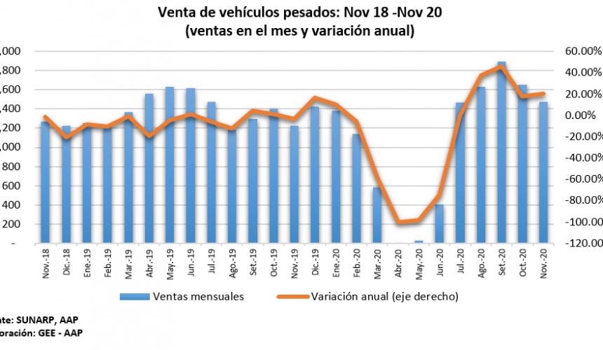 vehiculos-pesados-noviembre-2020